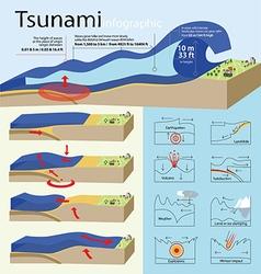 Tsunami vector image vector image