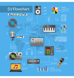Dj equipment flowchart vector