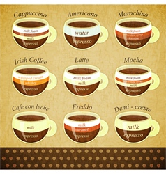 coffee types retro post vector image