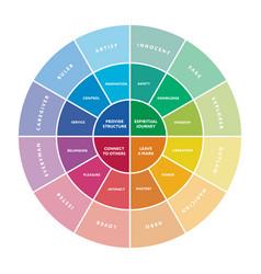 12 major personality archetypes diagram vector