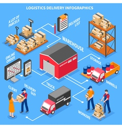 Logistics And Delivery Isometric Infographics vector image vector image