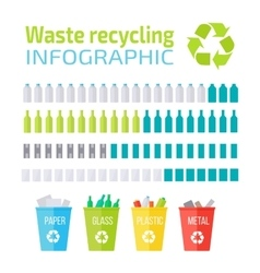Waste recycling infographic vector