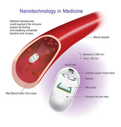 Nano medical technology vector