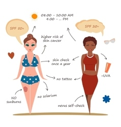 Young girls on the beach skin cancer prevent vector
