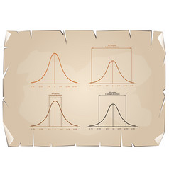 normal distribution curve on old paper background vector image vector image