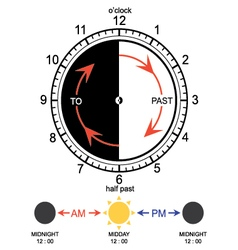 Learning time clock vector