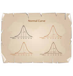 normal distribution diagram on old paper backgroun vector image vector image