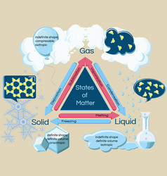 Fundamental states of matter and phase transitions vector