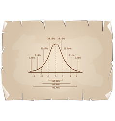 Normal distribution curve diagram on old paper bac vector