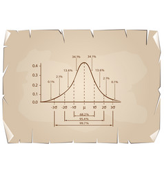 Normal distribution diagram on old paper backgroun vector