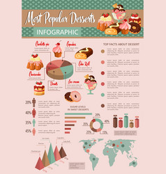 Bakery desserts calories infographics vector