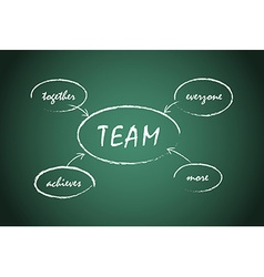 Word spell team written on charcoal board vector
