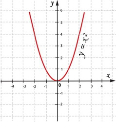 Mathematical function graph vector