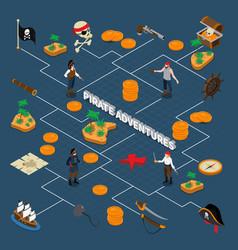 Pirate adventures isometric flowchart vector