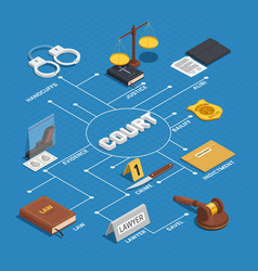 Law justice isometric flowchart poster vector