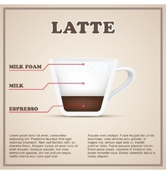 Coffee info background menu beverages types and vector