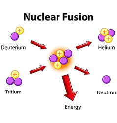 Diagram showing nuclear fusion vector
