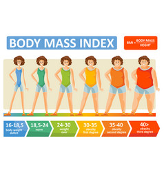 Body mass index woman age flat infographics vector