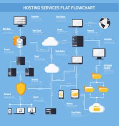 hosting services flowchart vector image