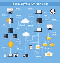 hosting services flowchart vector image vector image