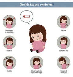 Chronic fatigue syndrome vector