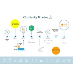 Christianity religion timeline infographics vector