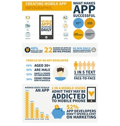 App development infographic vector