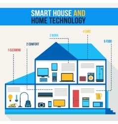Smart house Home technology vector image