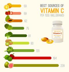 Vitamin c in food vector