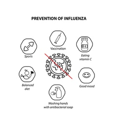 Prevention of influenza on isolated background vector