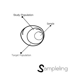 Research process sampling from a target population vector