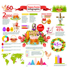 Easter holiday traditions infographic design vector