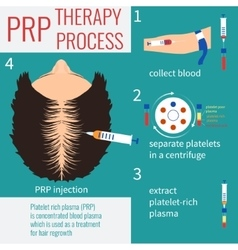 Prp injection therapy vector
