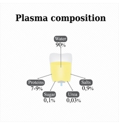 Composition of blood plasma Infographics vector image vector image