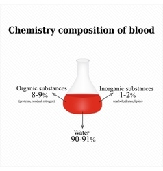 The chemical composition of the blood vector image vector image