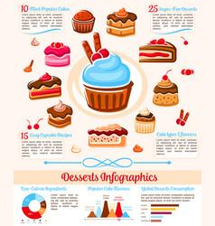 Sweet desserts sugar calories infographics vector