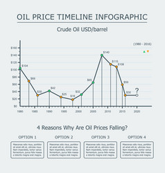Oil price timeline infographic vector