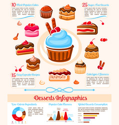 Sweet desserts sugar calories infographics vector