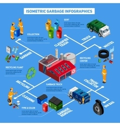 Isometric garbage infographics vector