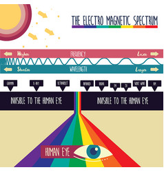 Electro magnetic spectrum vector