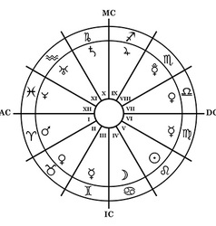 Astrology zodiac with natal chart zodiac signs vector