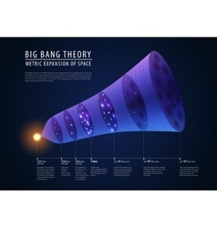 Big bang theory - description of past present and vector