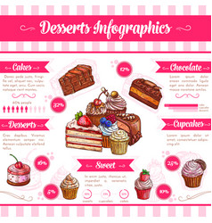 Desserts and pastry cakes infographics vector