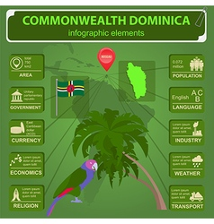 Dominica infographics statistical data sights vector