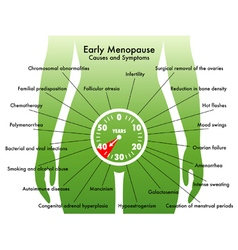 Early menopause vector