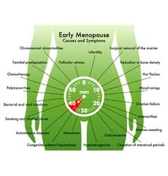 Early menopause vector