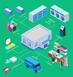 laundry infographics concept 3d isometric view vector image