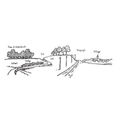 Landscape sketch price depending on content vector