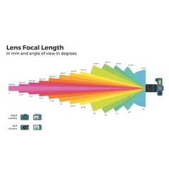 Lens focal length and camera zoom lens vector