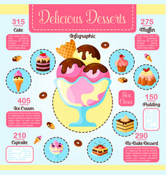Desserts cakes calories infographics vector
